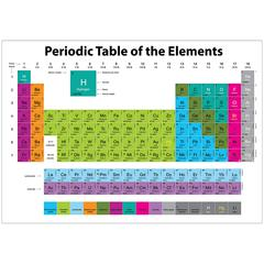 Magnetic Periodic Element Table