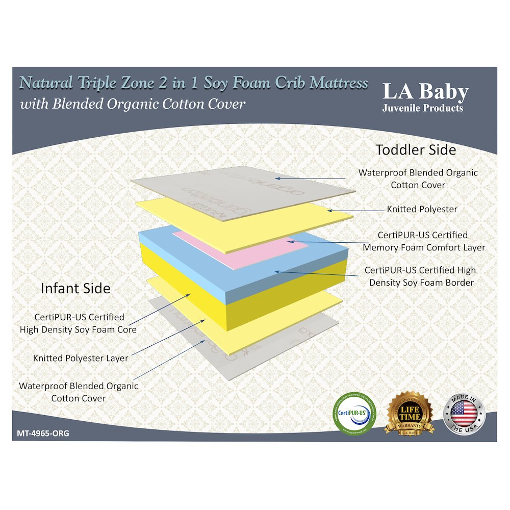 Natural Triple Zone 2 in 1 Soy Foam Crib Mattress with Blended Organic Cotton Cover. Picture 2