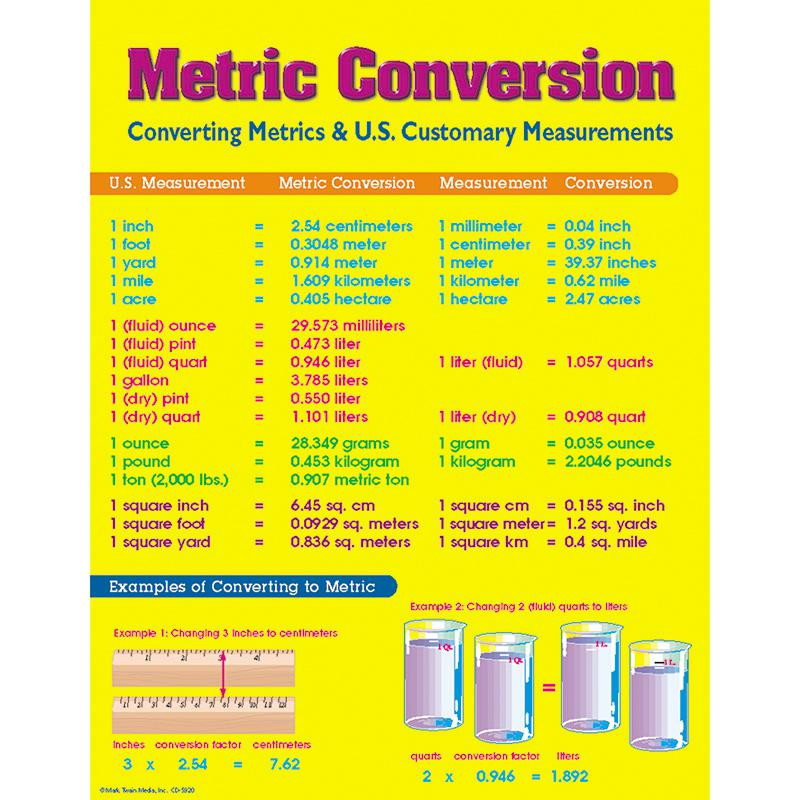 Carson Dellosa Chart Metric Conversion