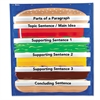 Learning Resources Hamburger Sequencing Pocket Chart, Sequencing Game, 34 1/2 x 38